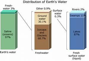 Rural Development  Freshwater Depletion