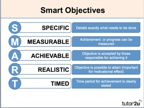 What Is Meant By Career Objective by The Ultimate Marketing Plan Guide For The Service Industry