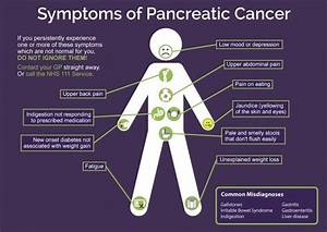 Pancreatitis - causes, symptoms and treatment | Health ...