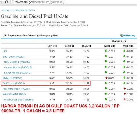 harga bensin indonesia hir sama dengan di as info
