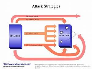Attack Strategies Business Diagram