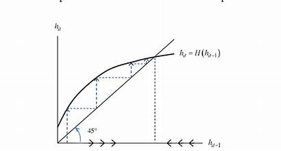 Concave Function Dynamics Hh Intergenerational