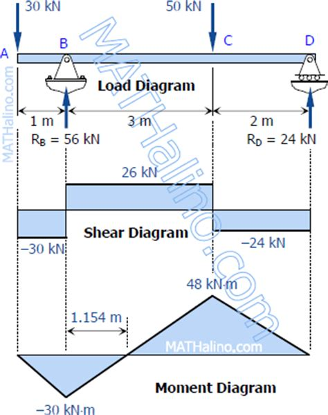 Shear Bending Moment Problems Civil Engineering