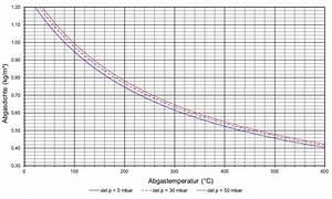 Volumenkonzentration Berechnen : verbrennungsdaten eones dieslmotors ~ Themetempest.com Abrechnung