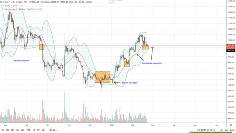 On may 18, bitcoin (btc) and the overall cryptocurrency market faced another round of selling as fud — fear, uncertainty and doubt — impacted investor. Bitcoin BTC Price Analysis: Bitcoin may Fall to $8,500, is Reddit a new source of Trading ...