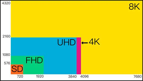 What's The Difference Between Ultra Hd (uhd) & 4k (dci)? Technical Jargon Explained