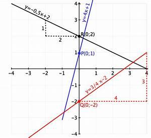 Schnittpunkt Mit Y Achse Berechnen Lineare Funktion : lineare funktionen 1 erkl rt zeichnen steigungsdreieck geradengleichung ~ Themetempest.com Abrechnung
