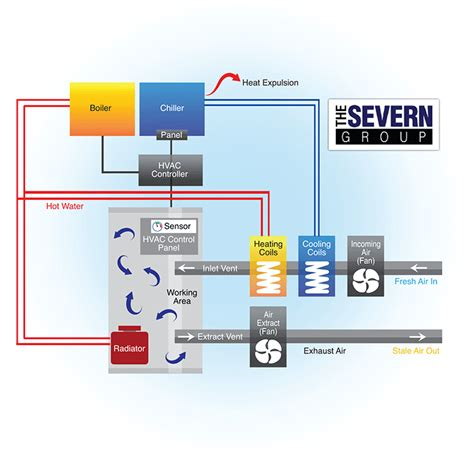 how does an hvac system work diagram the severn group