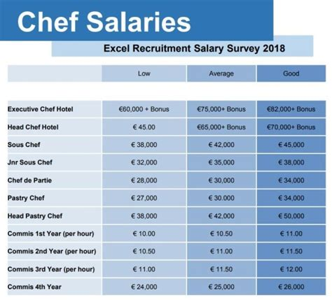 Kitchen Manager Salary Range by Chefs Pay Is Increasing But It S Still Sub Par For