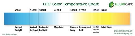 led color temperature chart led color temperature charts word excel sles