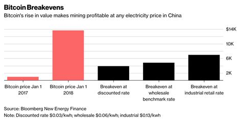 Love to hear your thoughts. Bitcoin mining just stopped being profitable in China