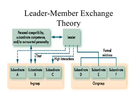path goal theory  leadership examples