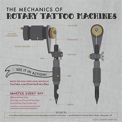 Tattoo Rotary Machines Slow Machine Motion Types