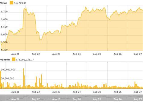 Bitcoin alcanza y supera la paridad con el dólar estadounidense, alcanzando un valor de alrededor de $ 31 por bitcoin en junio. New Data From CFTC Shows Bearish Bitcoin Futures Are on the Decline - Bitcoin Central