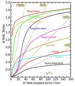 Energy Density Magnetic Field
