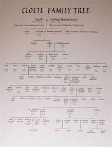 Calligraphy Family Tree
