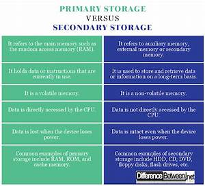 Difference between Primary Storage and Secondary Storage ...