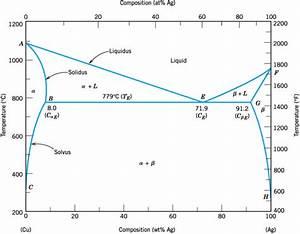 Phase Diagram Of Cu