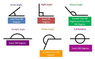 angles its types acute obtuse and right - Class Two Maths