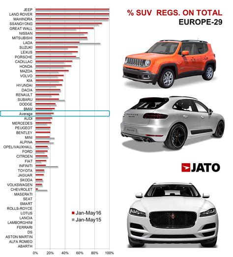 brands  prepared   suv boom jato