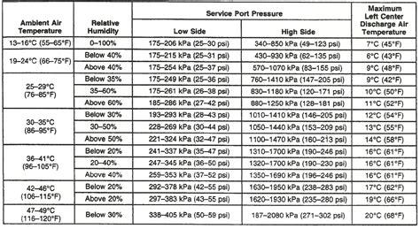 ac pressure chart   world  printable  chart