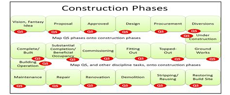 Construction Diagramme De Phase by Systematic Innovation In The Construction Industry