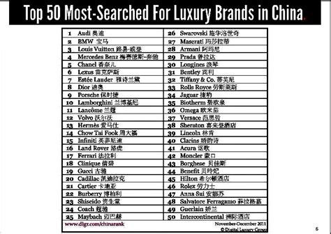 China's Most Popular Online Brands