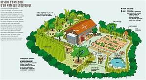 ressources pour permaculture etxea baratze pinterest With amenagement d un petit jardin de ville 4 poulailler pour petits jardins plan poulailler bio