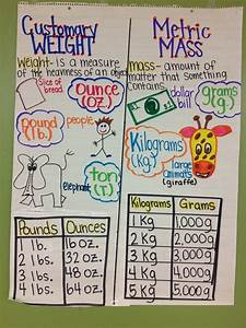 Pounds To Kg Chart Metric Weight Visual Google Search Math Anchor Charts