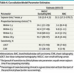 Overdiagnosis in Low-Dose Computed Tomography Screening ...
