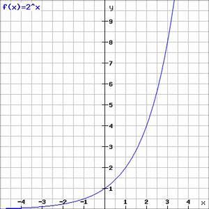 Exponentielles Wachstum Berechnen : exponentielles wachstum berechnen formeln und rechner ~ Themetempest.com Abrechnung