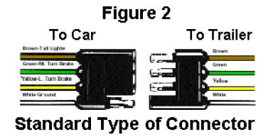 troubleshoot your trailer wiring with this color chart