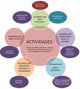 Programa Campamento Náutico Oliva Valencia Albergue Madrid Actividades Colegios Madrid