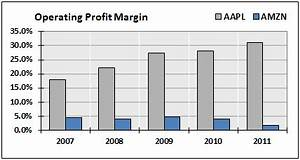 Apple's Earnings Miss: AAPL Stock is Now Fairly-Valued ...