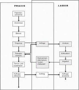 Abrechnung Zahntechnik : schnittstellen zwischen den prozessen abrechnung ~ Themetempest.com Abrechnung