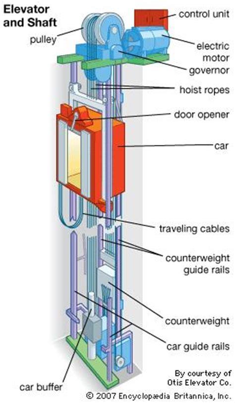 Elevator Vertical Transport Britannica