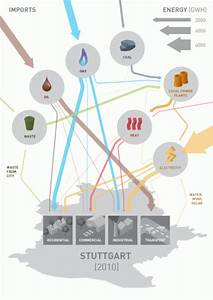 From Sankey Diagram To Infographic