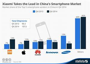 Chart: Xiaomi Takes the Lead in China's Smartphone Market ...