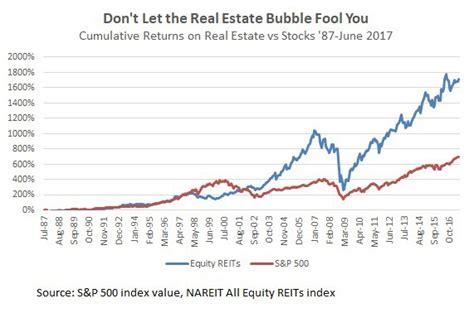 investment   reit investing