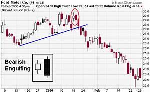 Candlestick Bearish Reversal Patterns [ChartSchool]