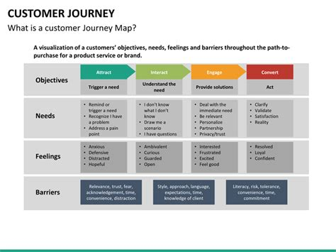 journey map template customer journey powerpoint template sketchbubble