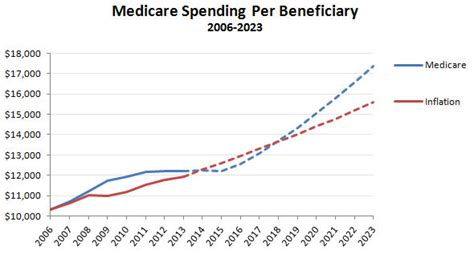 chart   day  great medicare spending mystery