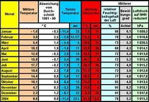 Luftfeuchtigkeit Temperatur Tabelle : lufttemperatur luftfeuchtigkeit und luftdruck in berlin ~ Lizthompson.info Haus und Dekorationen