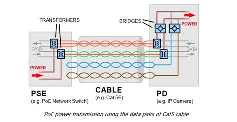 Fundamentals Power Over Ethernet Poe Fiber Optic