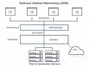 What Is Software Defined Networking  Definition  U0026 Faqs