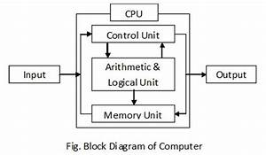 Block Diagram Of Computer And Its Various Components