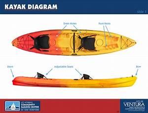 Sail  Kayak And Paddleboard