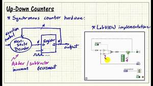Labview Fpga  Up-down Counters