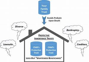 Protect Your Loved Ones With The Protective Inheritance Trust