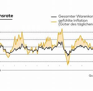 Inflation Berechnen : inflation steigen die preise oder ist das nur ein gef hl ~ Themetempest.com Abrechnung